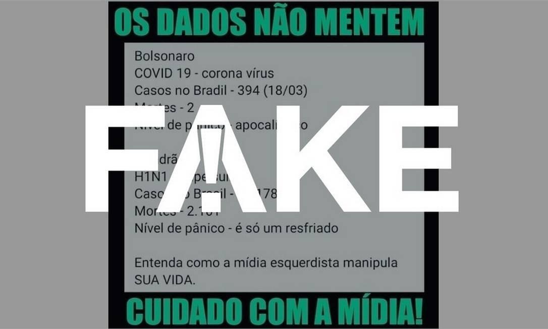 É #FAKE que início do surto de H1N1 no Brasil, em 2009, matou mais que o do novo coronavírus Foto: Reprodução