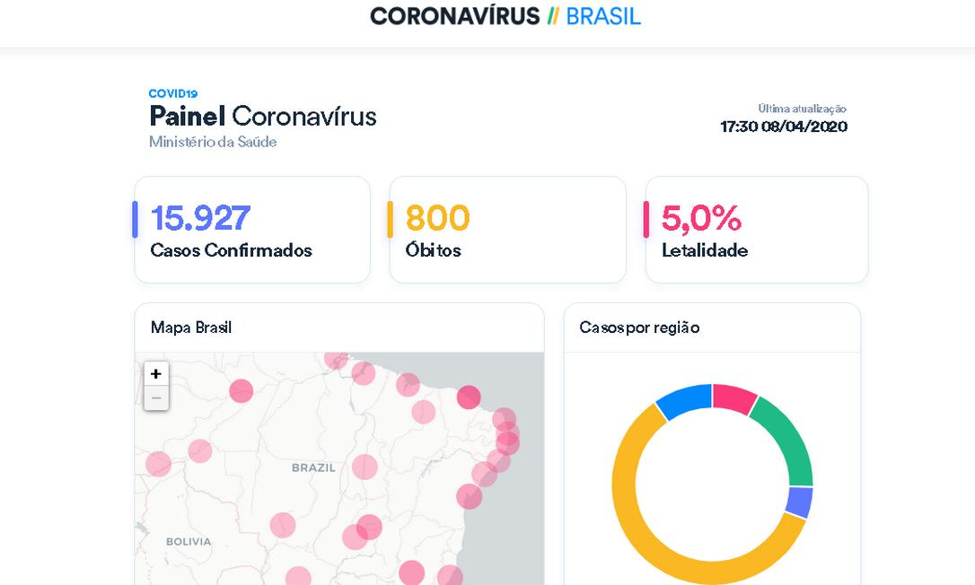 Criação de painel no site do Ministério da Saúde com diferentes dados sobre a Covid-19 no Brasil aumentou nota da União em levantamento de transparência da OKBR Foto: Reprodução