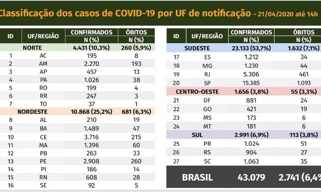 Balanço dos casos coronavírus no Brasil 21/02/2020 Foto: Ministério da Saúde
