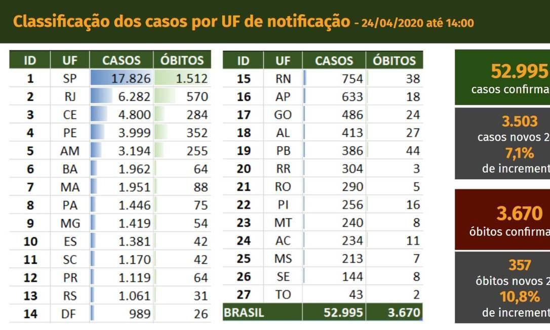 Número de casos e mortes por UF Foto: Divulgação/ Ministério da Saúde