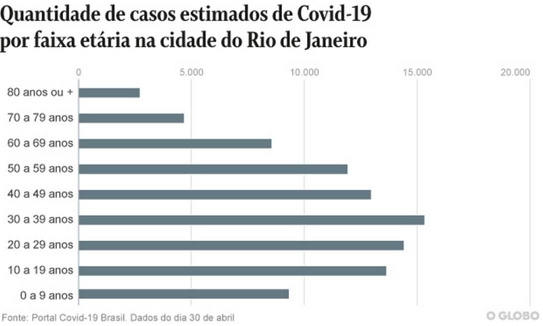 Casos estimados por Covid-19 no Rio de Janeiro por faixa etária Foto: Editoria de Arte