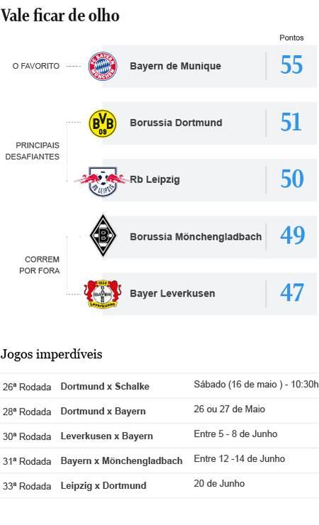 Bundesliga Foto: Editoria de arte