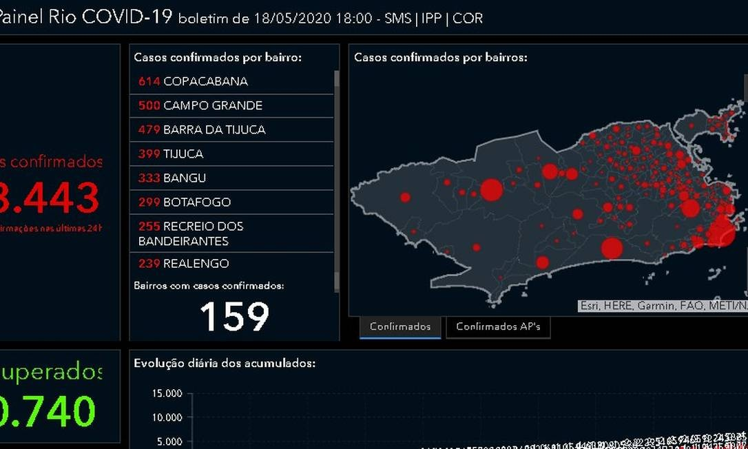 Painel sobre casos de coronavírus no Rio: sem dados sobre mortos por bairro Foto: Reprodução