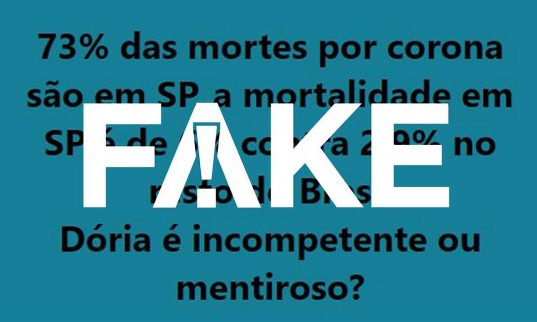 É #FAKE que SP concentre 3/4 dos óbitos por coronavírus e que a mortalidade seja o dobro da do Brasil Foto: Reprodução