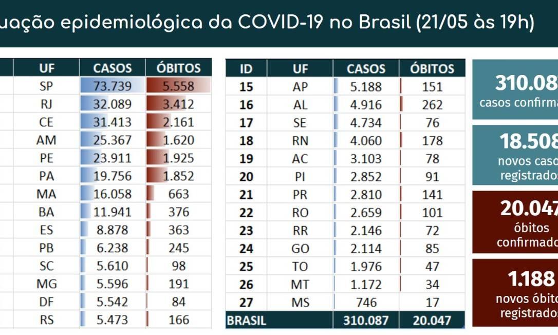 Número de casos e de óbitos por UF Foto: Divulgação/ Ministério da Saúde