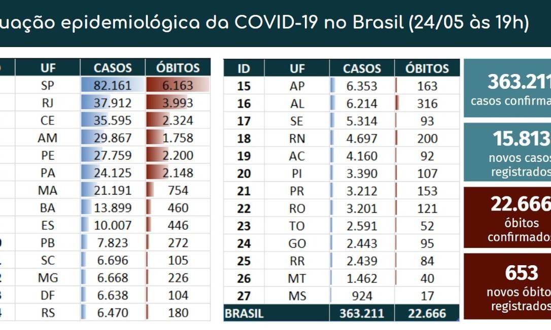 Dados confirmados pelo Ministério da Saúde Foto: Ministério da Saúde