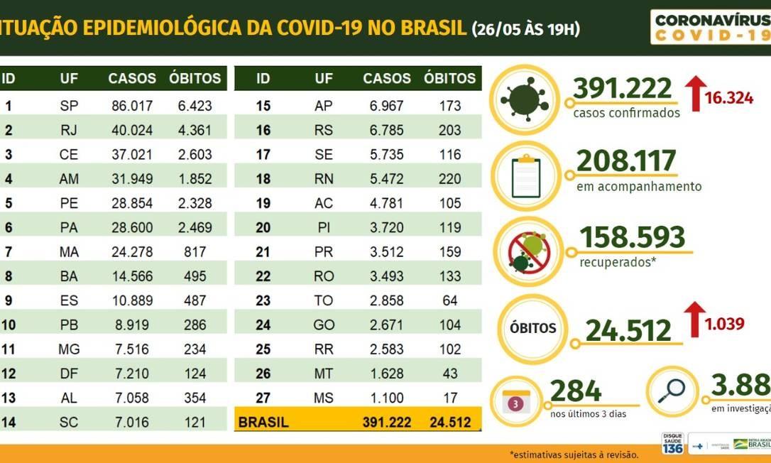 Balanço de casos de coronavírus no Brasil Foto: Ministério da Saúde