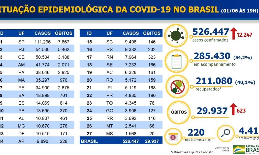 Número de casos e de óbitos por UF Foto: Divulgação/Ministério da Saúde