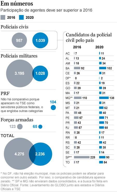 Mais de 2 mil policiais e militares vão disputar as eleições este ano Foto: Editoria de Arte