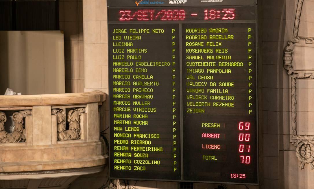 Lista de deputados da Alerj em votação de impeachment de Wilson Witzel Foto: BRENNO CARVALHO / Agência O Globo