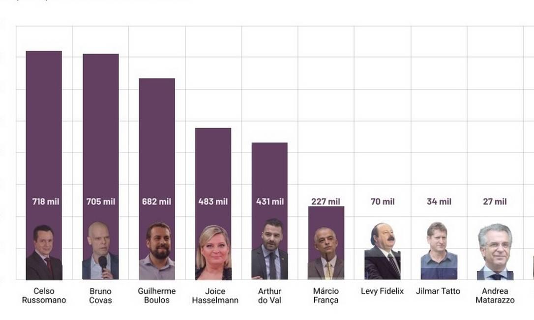 Citações nas redes sociais são impulsionadas por pesquisas de intenção de voto Foto: Refinaria de Dados