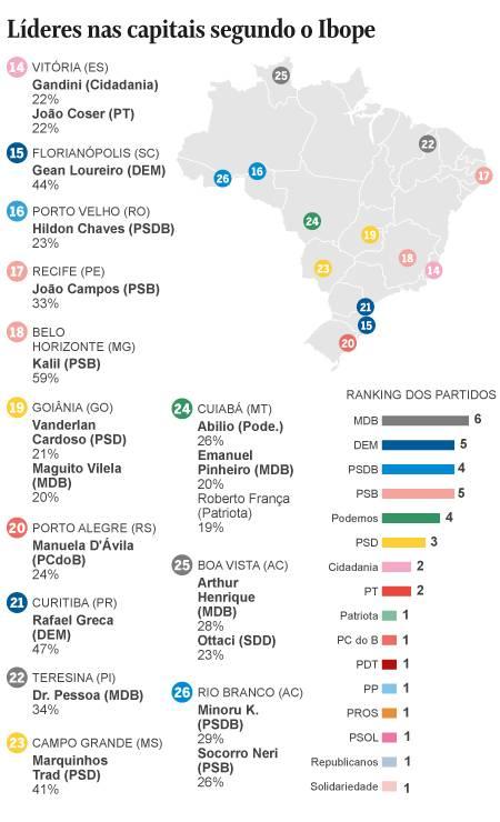 Candidatos líderes nas pesquisas nas capitais Foto: Editoria de Arte