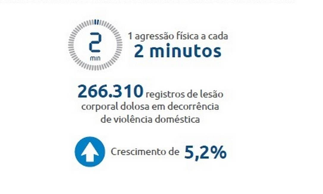 Violência doméstica preocupa especialistas Foto: Anuário Brasileiro de Segurança / Fórum Brasileiro de Segurança Pública