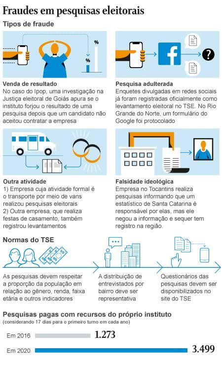 Fraudes em pesquisas eleitorais Foto: eDITORIA DE aRTE