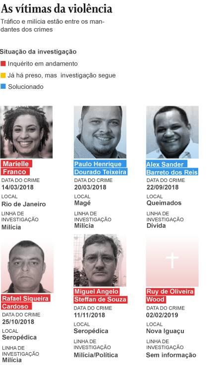 As vítimas da violência na política Foto: Editoria de Arte