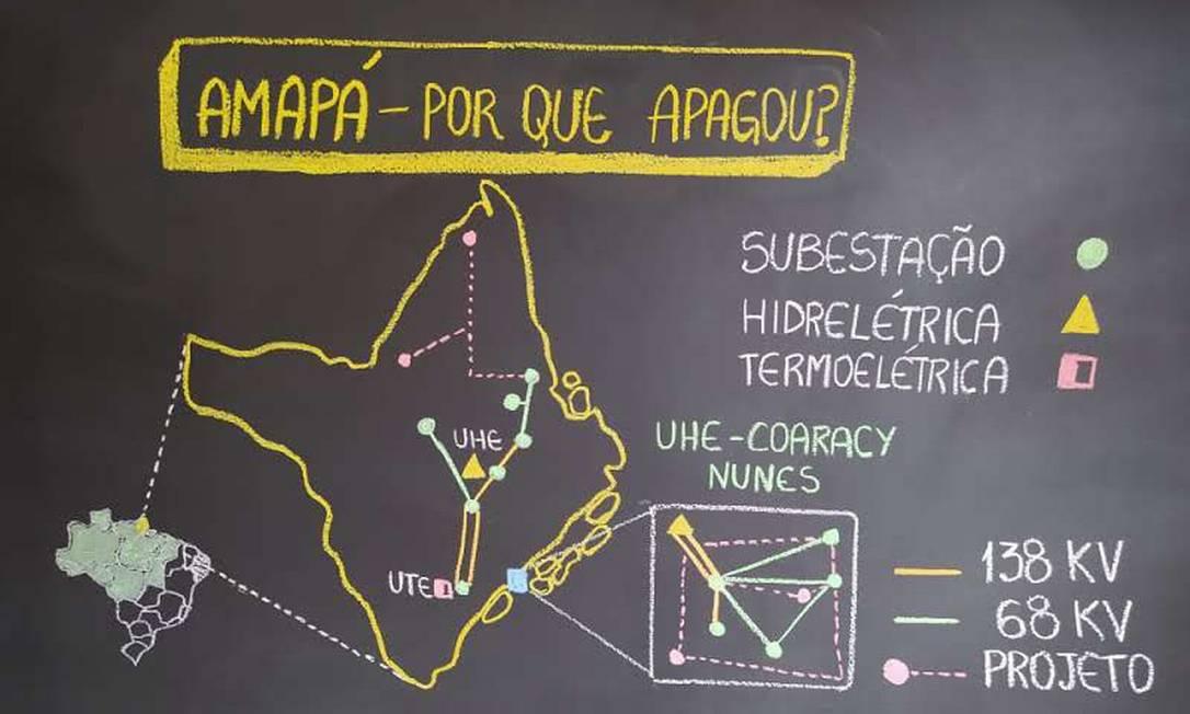 Equema usado para explicar apagão do Amapá. Além dos desenhos, temas atuais chamam atenção dos estudantes Foto: Arquvo Pessoal