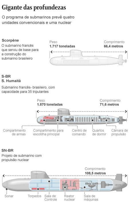 Marinha lança segundo submarino de programa que prevê modelo de propulsão nuclear Foto: Arte/O GLOBO