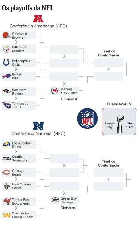 NFL Foto: Editoria de Arte