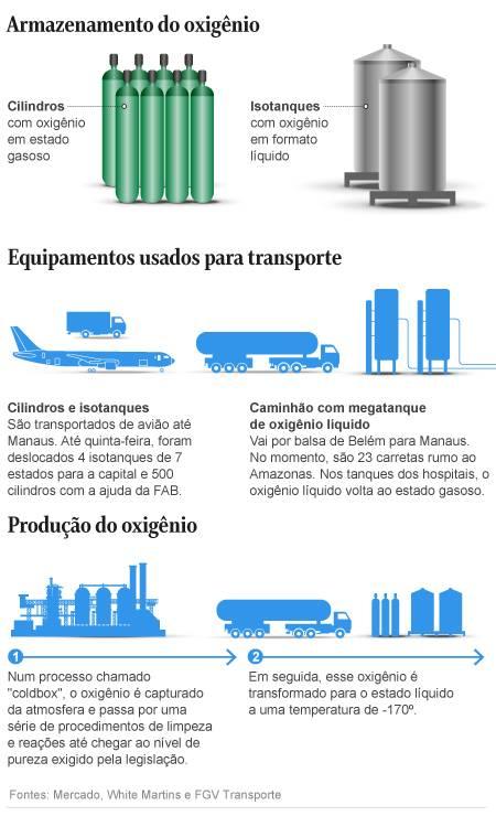 Como são feitos o armazentamento, a produção e quais equipamentos são usados no transporte Foto: Editoria de Arte