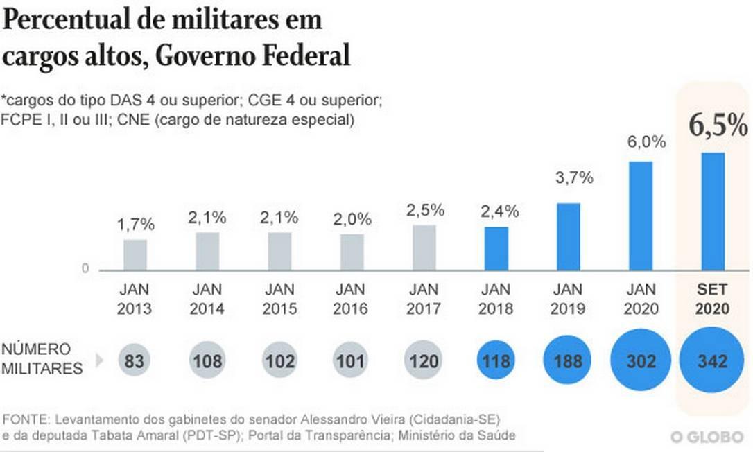 Percentual de militares em altos cargos no governo federal Foto: Editoria de Arte
