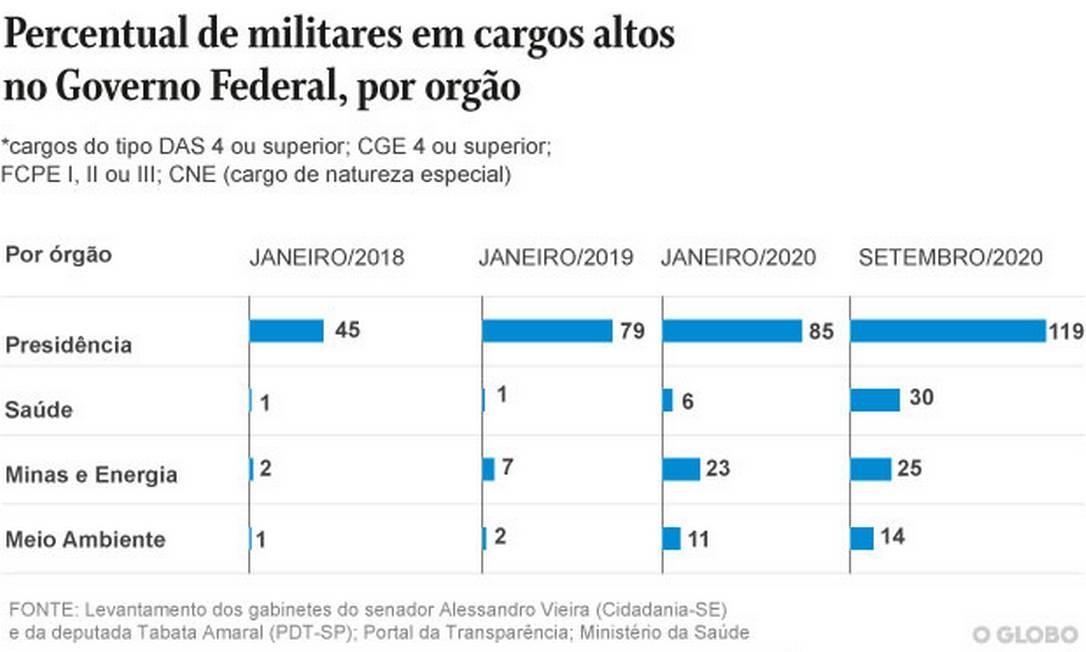 Percentual de militares em altos cargos no governo por órgão Foto: Editoria de Arte