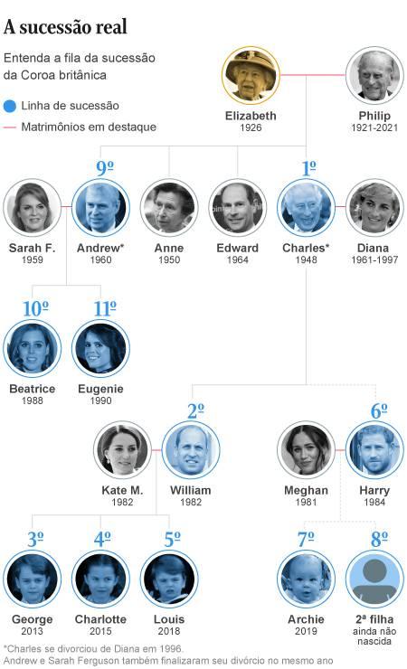 Morte do príncipe Philip, nesta sexta-feira, não altera linha de sucessão ao trono britânico Foto: Arte O Globo