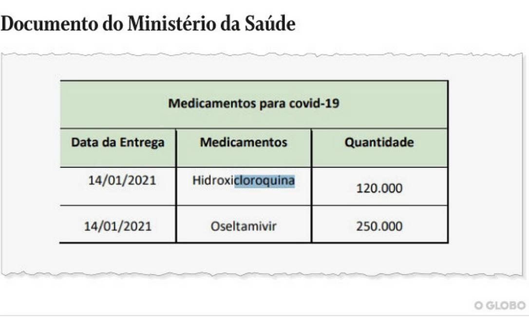 No dia do colapso, documento do Ministério da Saúde mostra que a pasta enviou 120 mil comprimidos de hidroxicloroquina para o Amazonas Foto: Reprodução