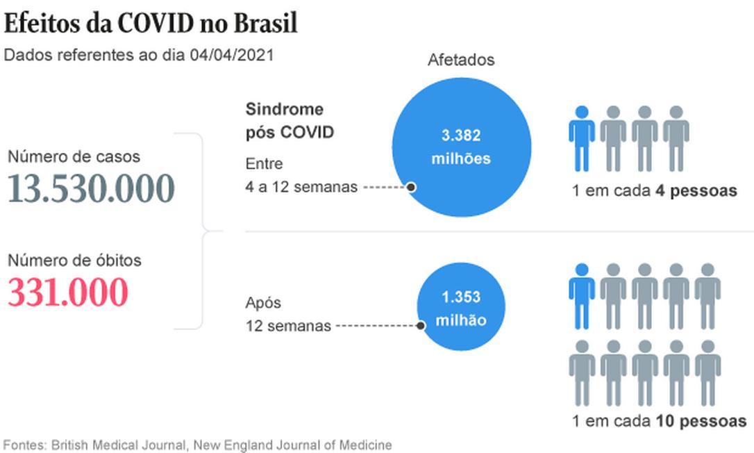 Efeitos da Covid no Brasil Foto: Editoria de Arte