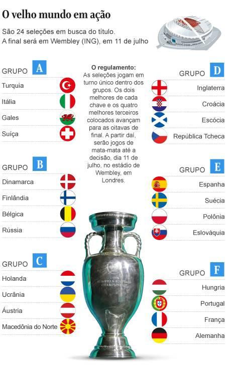 Grupos Eurocopa Foto: Editoria de arte