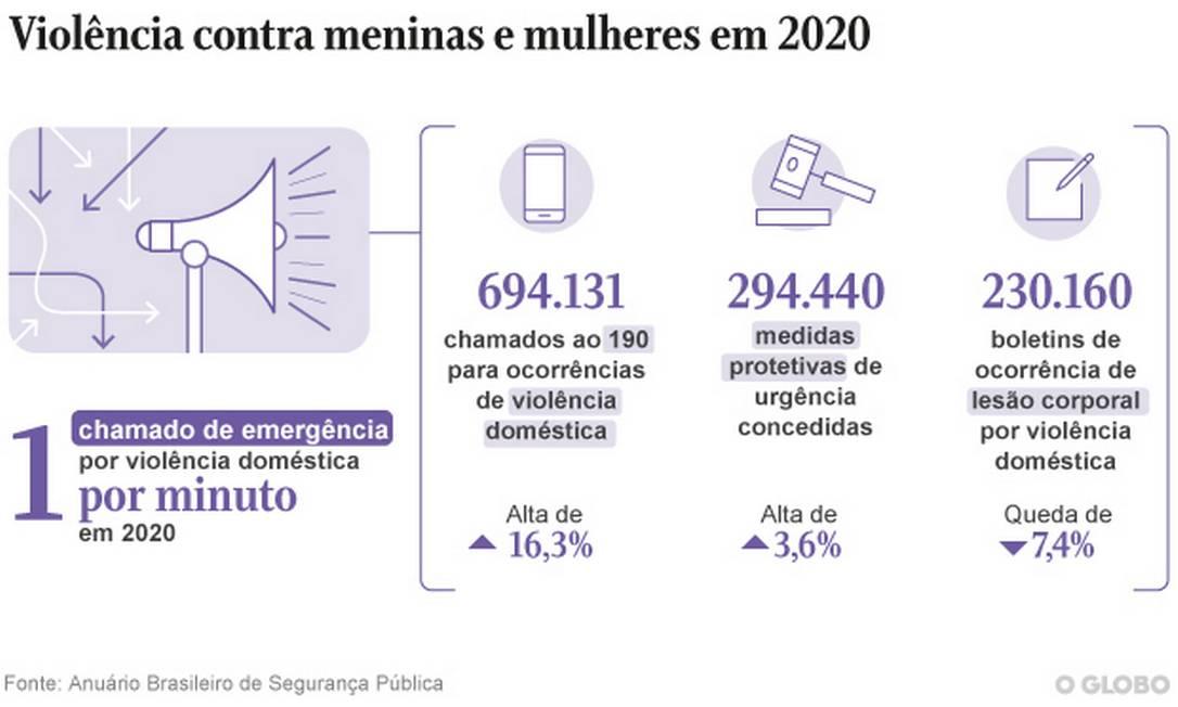 Chamados ao 190 e concessão de medidas protetivas tiveram aumento, mas notificação dos crimes à polícia diminiu Foto: Arte O Globo