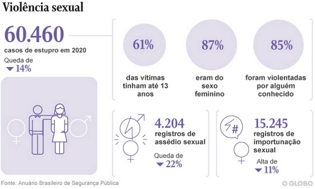 Registros de estupro caíram em 2020 Foto: Arte O Globo