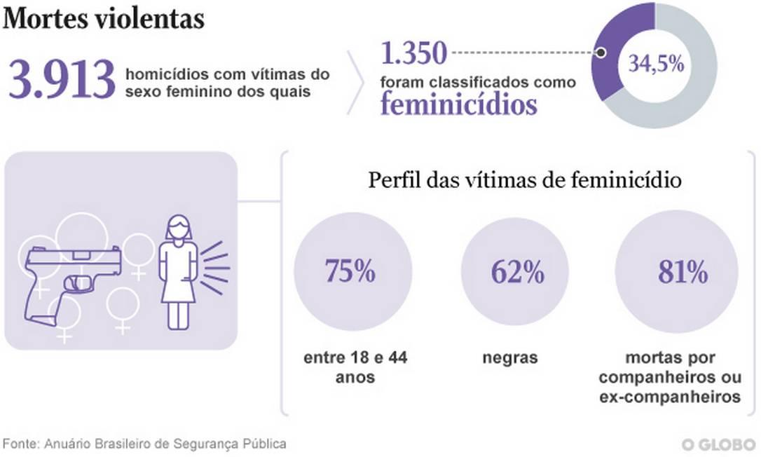 Feminicídios cresceram 0,7% em 2020 Foto: Arte O Globo