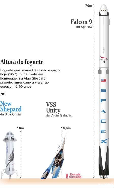 Veja a diferença entre os veículos espaciais dos três bilionários na corrida estelar Foto: Editoria de Arte