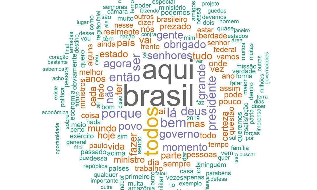A nuvem de palavras dos discursos de Bolsonaro: 'Brasil' é a mais usada Foto: Editoria de Arte