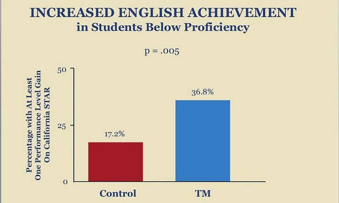 Gráfico mostra melhora no rendimento em matemática após alunos meditarem Reprodução