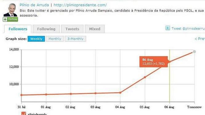 Site twittercounter contabiliza a evolução de seguidores no perfil de Plinio de Arruda - Reprodução Internet