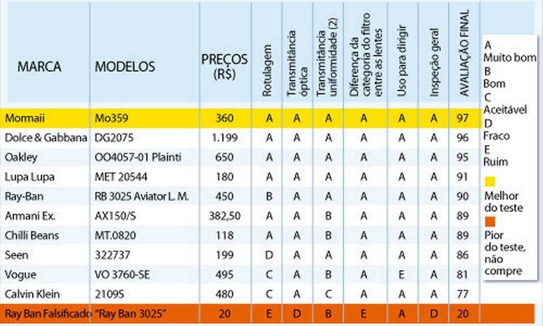 52ec00b1e Teste avalia fator de proteção de óculos de sol - Jornal O Globo