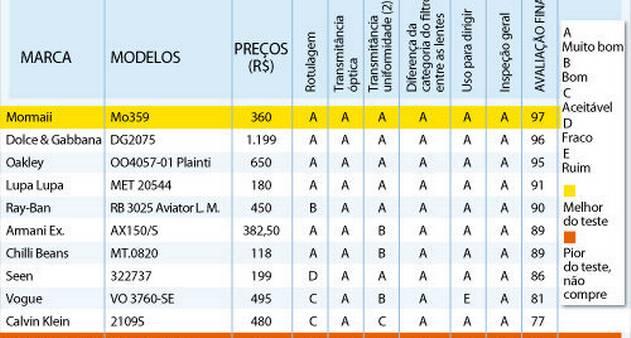 c6bfe4050031c Teste avalia fator de proteção de óculos de sol - Jornal O Globo