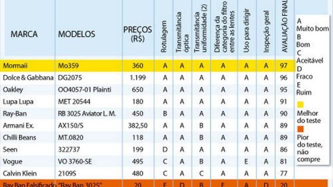 Teste avalia fator de proteção de óculos de sol - Jornal O Globo 68217e7b9d