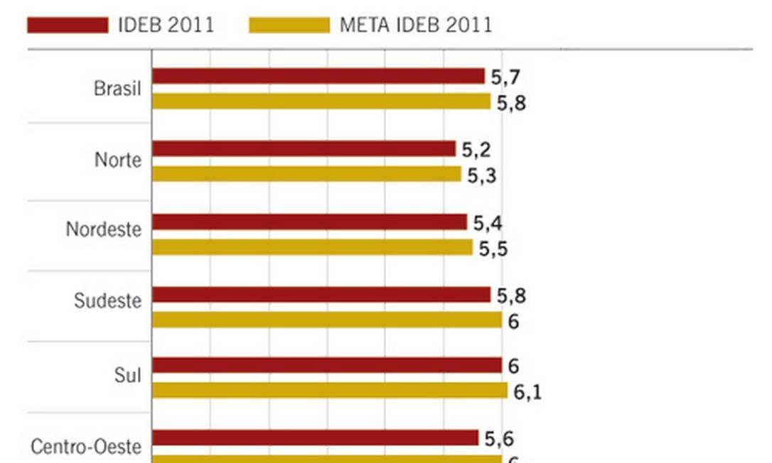 Infográfico do desempenho da rede privada no Ideb 2011 Foto: ARTE/O GLOBO