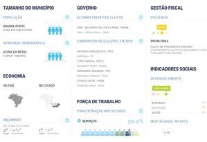 Gráfico retrato dos municípios bnrasileiros Foto: Criação / O Globo