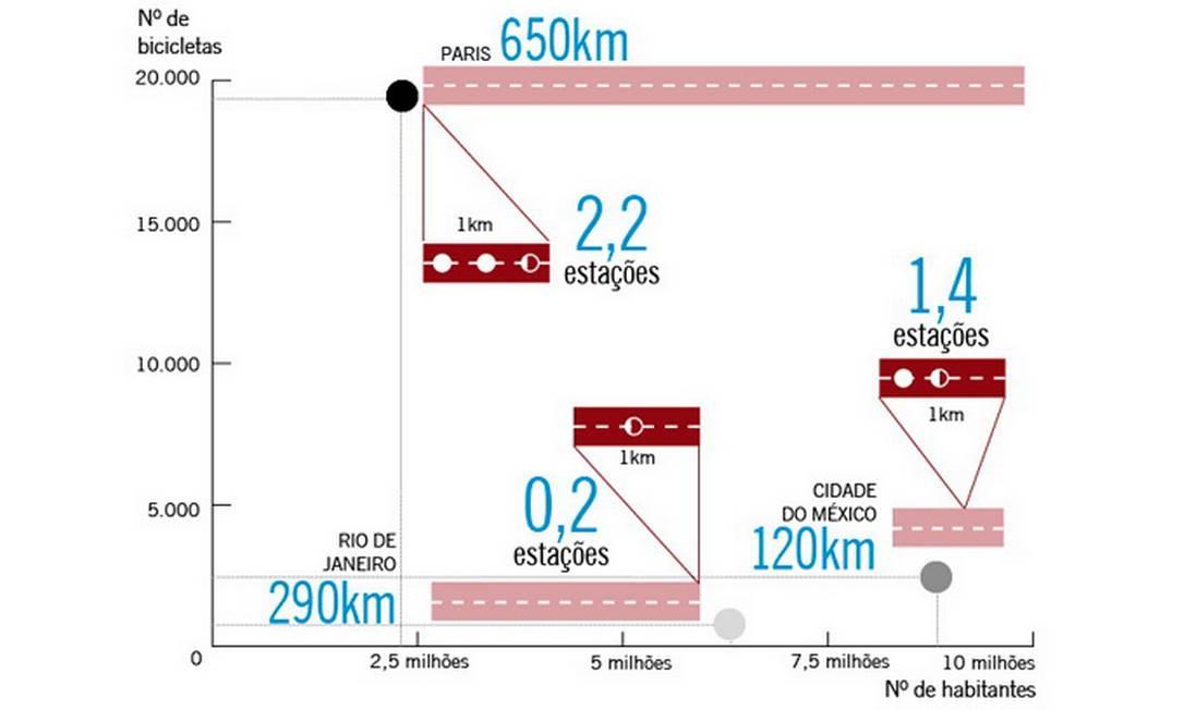 O número de estações por quilômetro de ciclovia no Rio é dez vezes menor do que o de Londres Foto: O Globo