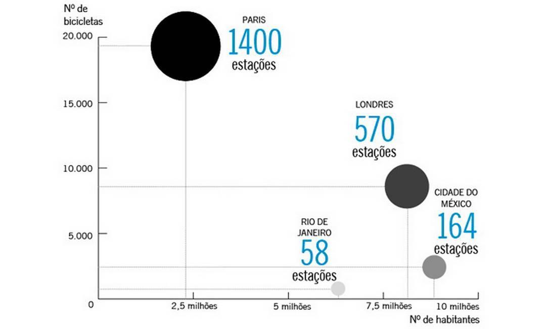 A Cidade do México tem mais que o dobro do número de estações de bicicletas públicas que o Rio Foto: O Globo