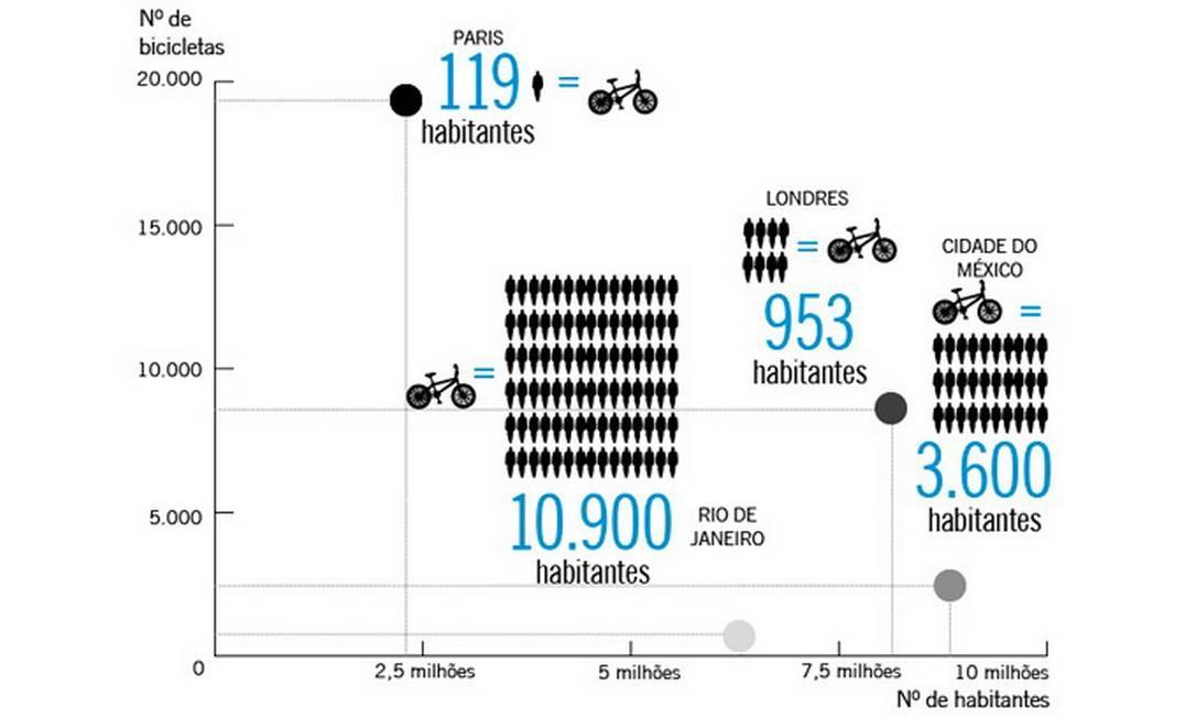 Enquanto em Paris, há uma bicicleta para cada 119 habitantes, no Rio há uma para cada 10,3 mil cariocas Foto: O Globo