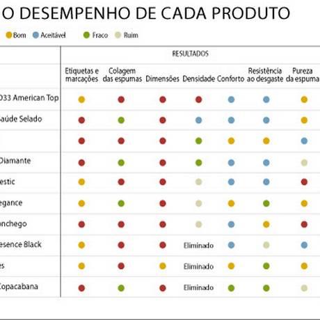 Na tabela de resultados estão os pontos fracos e fortes de cada produto Foto: .