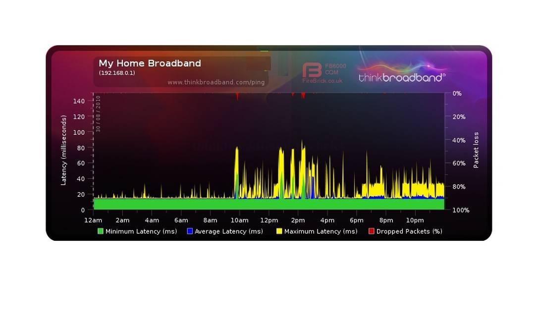 Controle de qualidade dos serviços de banda larga é aferido com base em gráficos como este Foto: Divulgação/ThinkBroadBand