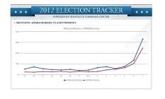 Gráfico projeta quantidade de tweets ao longo dos últimos dias da campanha Foto: Reprodução de internet