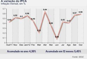 Acompanhe a evolução do IPCA