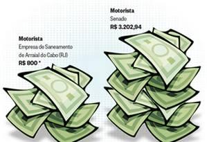 Disparidade dos salários no serviço público Foto: Arte Márcio Coutinho / O Globo