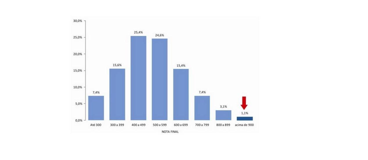 Gráfico mostra distribuição de notas por participantes Foto: Reprodução / Internet
